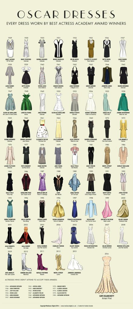 Best-Actress-Oscar-Dresses-1929-to-2014-full-infographic